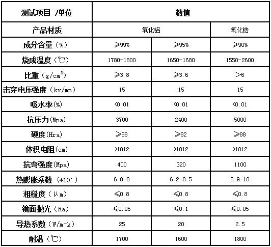 氧化铝导热陶瓷产品性能参数表
