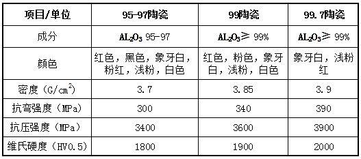 氧化铝导热陶瓷片性能参数表