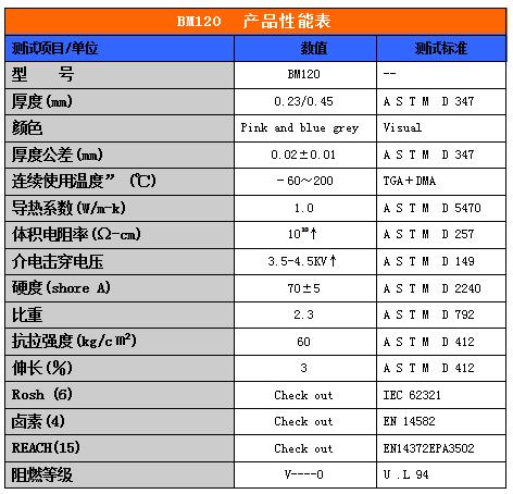 导热矽胶布BM120性能参数表